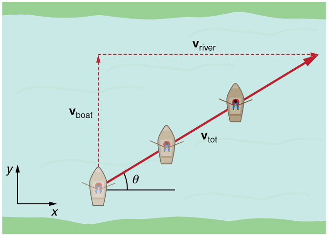 A boat is trying to cross a river. Due to the velocity of river the path traveled by boat is diagonal. The velocity of boat v boat is in positive y direction. The velocity of river v river is in positive x direction. The resultant diagonal velocity v total which makes an angle of theta with the horizontal x axis is towards north east direction.