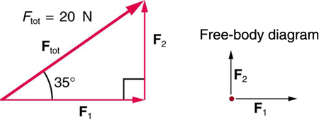 A right triangle is shown made up of three vectors. The first vector, F sub one, is along the triangle's base toward the right; the second vector, F sub two, is along the perpendicular side pointing upward; and the third vector, F sub tot, is along the hypotenuse pointing up the incline. The magnitude of F sub tot is twenty newtons. In a free-body diagram, F sub one is shown by an arrow pointing right and F sub two is shown by an arrow acting vertically upward.