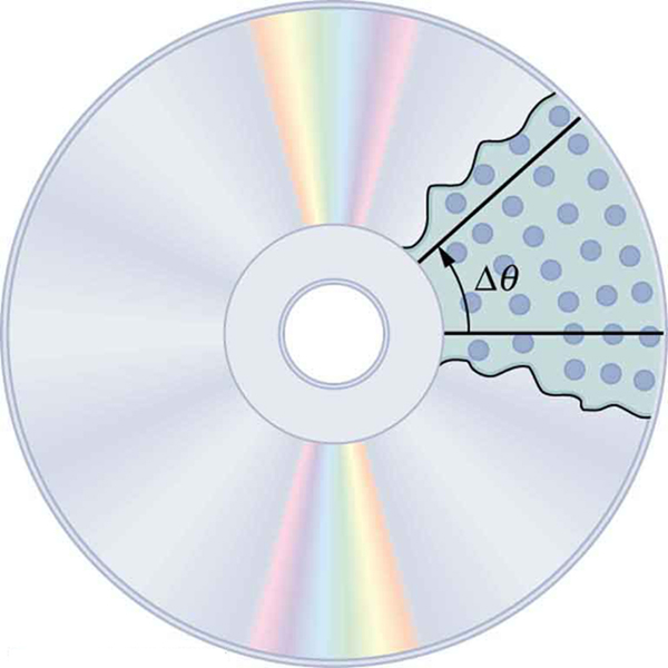 The figure shows the back side of a compact disc. There is a scratched part on the upper right side of the C D, about one-fifth size of the whole area, with inner circular dots clearly visible. Two line segments are drawn enclosing the scratched area from the border of the C D to the middle plastic portion. A curved arrow is drawn between the two line segments near this middle portion and angle delta theta written alongside it.