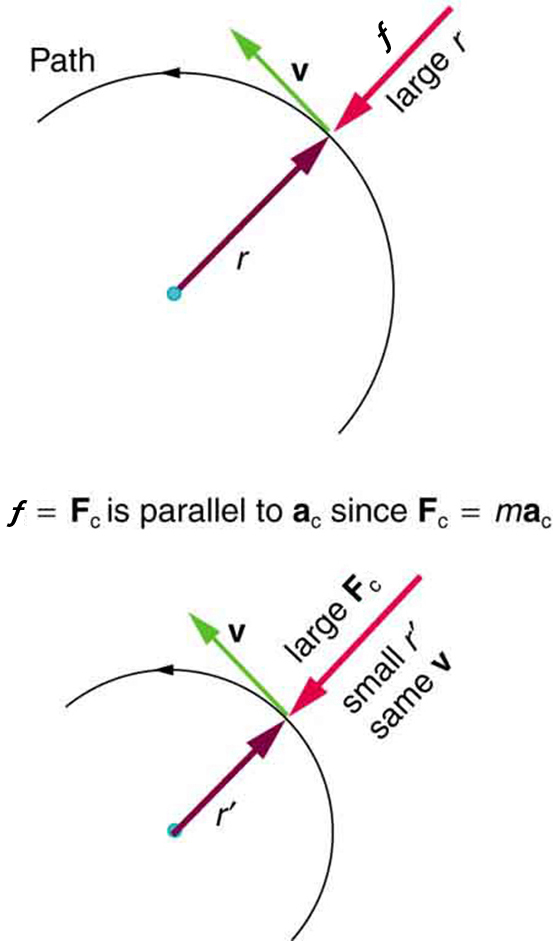 The given figure consists of two semicircles, one over the other. The top semicircle is bigger and the one below is smaller. In both the figures, the direction of the path is given along the semicircle in the counter-clockwise direction. A point is shown on the path, where the radius from the circle, r, is shown with an arrow from the center of the circle. At the same point, the centripetal force is shown in the opposite direction to that of radius arrow. The velocity, v, is shown along this point in the left upward direction and is perpendicular to the force. In both the figures, the velocity is same, but the radius is smaller and centripetal force is larger in the lower figure.