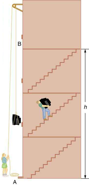There is a four-story building. A person is carrying a television up the stairs of the building. The height of third story is h from the ground. A girl is standing outside the building and is lifting a similar television with the help of a pulley.