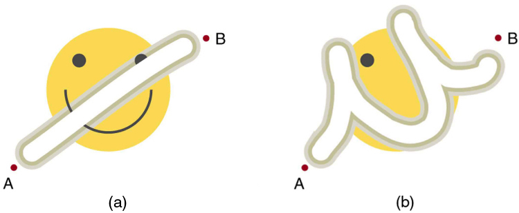 (a) A drawing of a happy face is erased diagonally from a point A to a point B. (b) A drawing of a happy face is erased in the shape of the letter u, but starting from the same point A and ending at the same point B.