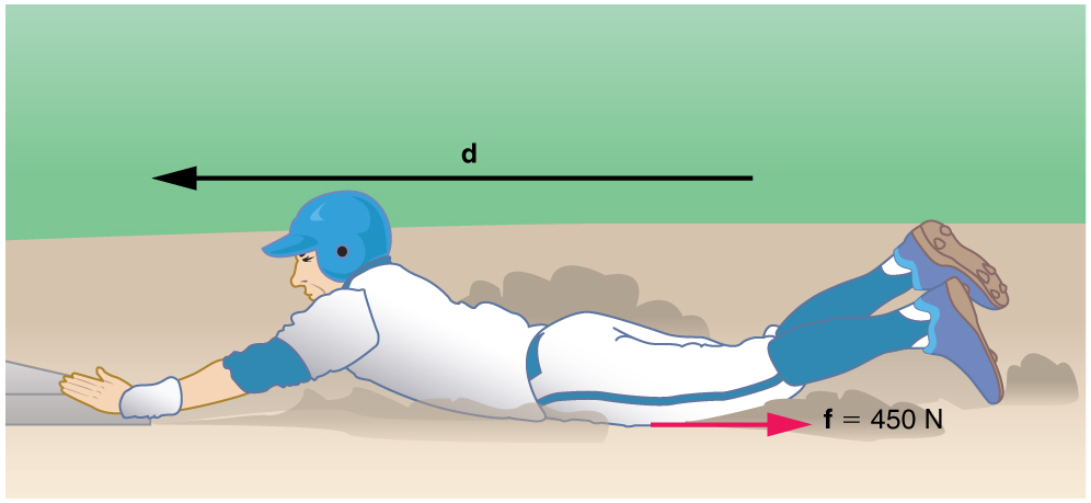 A baseball player slides to stop in a distance d. the displacement d is shown by a vector towards the left and frictional force f on the player is shown by a small vector pointing towards the right equal to four hundred and fifty newtons. K E is equal to half m v squared, which is equal to f times d.