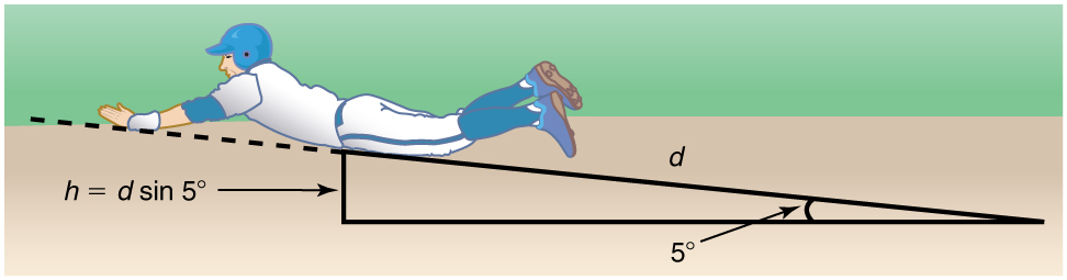 A baseball player slides on an inclined slope represented by a right triangle. The angle of the slope is represented by the angle between the base and the hypotenuse, which is equal to five degrees, and the height h of the perpendicular side of the triangle is equal to d sin 5 degrees. The length of the hypotenuse is d.