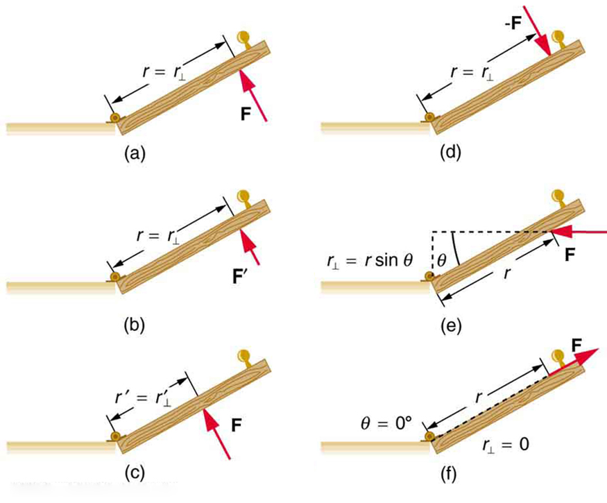 In the figure, six top views of a door are shown. In the first figure, a force vector is shown in the North West direction. The perpendicular distance of the force from the point of rotation is r. In the second figure, a force is applied in the opposite direction at the same distance from the hinges. In the third figure, a smaller force in applied at the same point. In the next figure, a horizontal force is applied at the same point. In this case, the perpendicular distance from the hinges is shown as r sin theta. In the next figure, force is applied at a distance near the hinges. In the final figure, the force is shown along the direction of hinges toward the handle of the door.