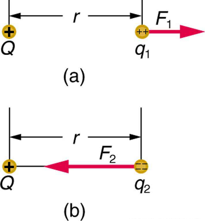 In part a, two charges Q and q one are placed at a distance r. The force vector F one on charge q one is shown by an arrow pointing toward right away from Q. In part b, two charges Q and q two are placed at a distance r. The force vector F two on charge q two is shown by an arrow pointing toward left toward Q.