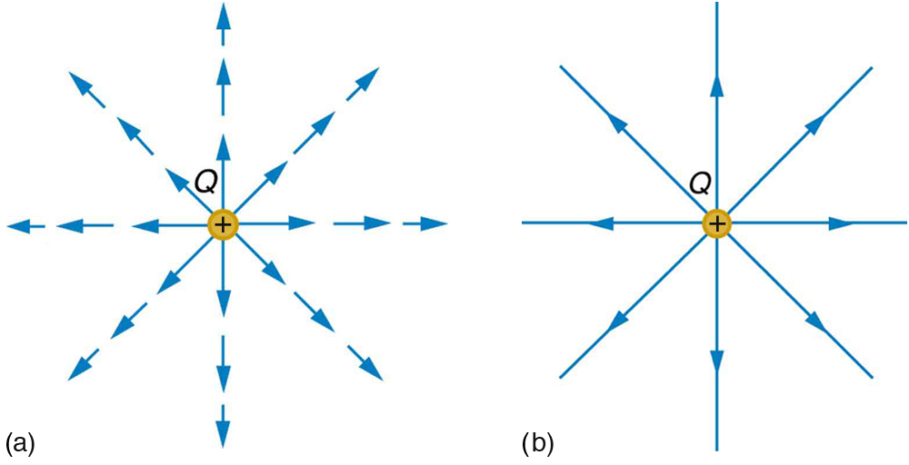 In part a, electric field lines emanating from the charge Q are shown by the vector arrows pointing outward in every direction of two dimensional space. In part b, electric field lines emanating from the charge Q are shown by the vector arrows pointing outward in every direction of two dimensional space.