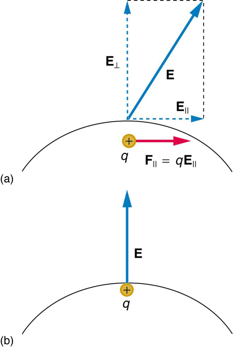 In part a, an electric field E exists at some angle with the horizontal applied on a conductor. One component of this field E parallel is along x axis represented by a vector arrow and other E perpendicular, is along y axis represented by a vector arrow. Charge inside the conductor moves along x axis so the force acting on it is F parallel, which is equal to q multiplied by E parallel. In part b, a charge is shown inside the conductor and electric field is represented by a vector arrow pointing upward starting from the surface of the conductor.