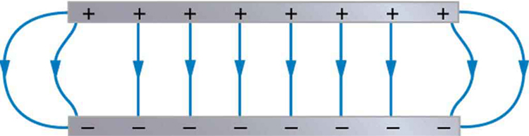 Two charged metal plates are shown. The lower plate has negative charge and the upper plate has positive charge. The electric field lines start from positive plate and enter the negative plate represented by arrows.