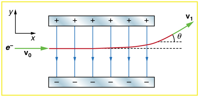 Two oppositely charged plates are parallel to each other. The path of an electron is shown passing from left to right between the plates. It deflects toward positive plate as it emerges from the plate with velocity vector making an angle theta with the horizontal.
