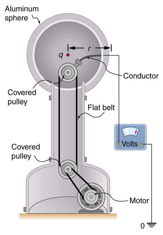 The figure shows a Van de Graaff generator. The generator consists of a flat belt running over two metal pulleys. One pulley is positioned at the top and another at the bottom. The upper pulley is surrounded by an aluminum sphere. The aluminum sphere has a diameter of twenty five centimeters. Inside the sphere, the upper pulley is connected to a conductor which in turn is connected to a voltmeter for measuring the potential on the sphere. The lower pulley is connected to a motor. When the motor is switched on, the lower pulley begins turning the flat belt. The Van de Graaff generator with the above described setup produces a voltage of one hundred kilovolts. The potential on the surface of the sphere will be the same as that of a point charge at the center which is twelve point five centimeters away from the center. Thus the excess charge is calculated using the formula Q equals r times V divided by k.