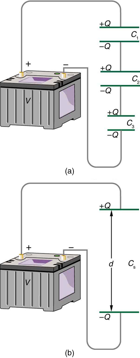 When capacitors are connected in series, an equivalent capacitor would have a plate separation that is greater than that of any individual capacitor. Hence the series connections produce a resultant capacitance less than that of the individual capacitors.