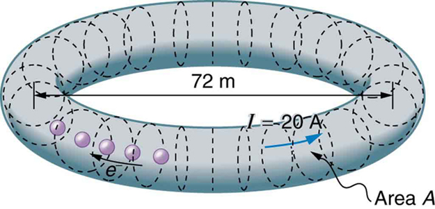 The circuit shows a doughnut shaped storage ring called SPEAR. The cross sections of ring are marked as A and are represented as dotted circular sections. The diameter of storage ring as measured between diametrically opposite cross sections on both ends is seventy two meters. The current in the ring is given as twenty amps. The direction of current I is shown opposite to the direction of movement of electrons e using arrows.