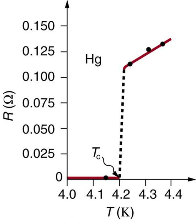 A graph for variation of resistance R with temperature T for a mercury sample is shown. The temperature T is plotted along the x axis and is measured in Kelvin, and the resistance R is plotted along the y axis and is measured in ohms. The curve starts at x equals zero and y equals zero, and coincides with the X axis until the value of temperature is four point two Kelvin, known as the critical temperature T sub c. At temperature T sub c, the curve shows a vertical rise, represented by a dotted line, until the resistance is about zero point one one ohms. After this temperature the resistance shows a nearly linear increase with temperature T.