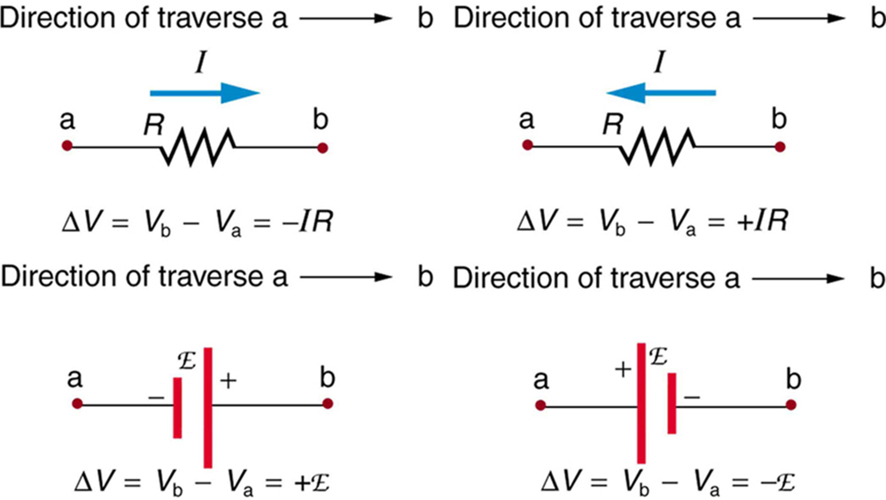 This figure shows four situations where current flows through either a resistor or a source, and the calculation of the potential change across each. The first two diagrams show the potential drop across a resistor, with the current flowing from left to right or right to left. The other two diagrams show a potential drop across a voltage source, when the terminals are in one orientation and then another.