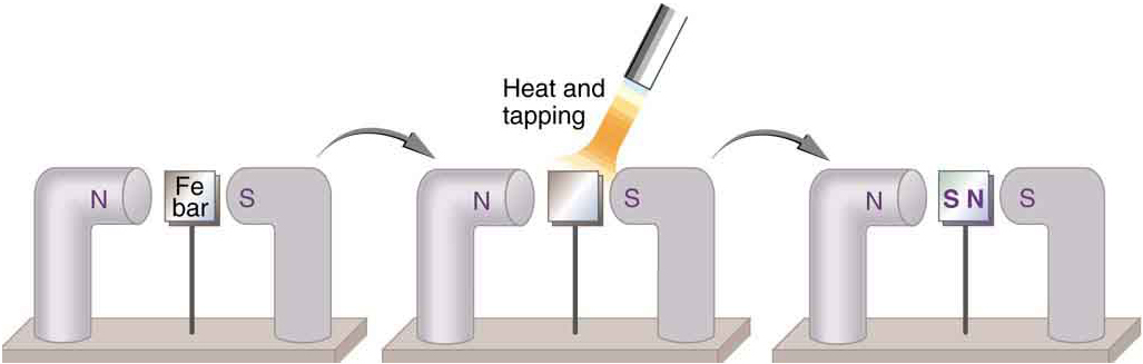 An unmagnetized piece of iron is turned into a permanent magnet using heat and another magnet.