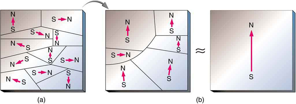 Three schematic diagrams of a piece of iron showing magnetic domains. In Figure a, there are many domains (tiny magnetic regions, each with a north pole and a south pole). Each domain has a slightly different orientation. In Figure b, the domains are larger. Most of the domains are oriented in roughly the same direction. In Figure c, there is a single domain for the entire piece of iron. There is a north pole and a south pole.