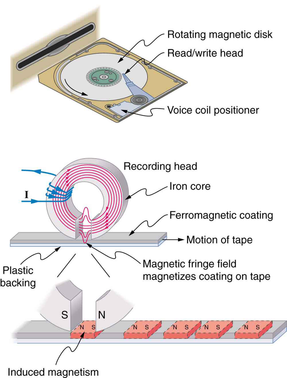 Three views into a computer disk showing the magnetic portions of the recording head and the tape.