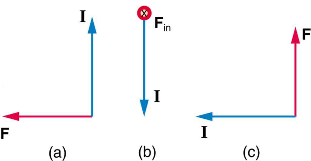 Figure a show the current I vector pointing upward and the force F vector pointing left. Figure b shows the current vector pointing down and F directed into the page. Figure c shows the current pointing left and force pointing up.