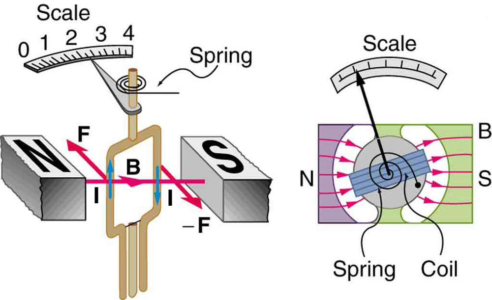 Diagram of a meter showing a current-carrying loop between two poles of a magnet. The torque on the magnet is clockwise. The top of the loop is connected to a spring and to a pointer that points to a scale as the loop rotates.