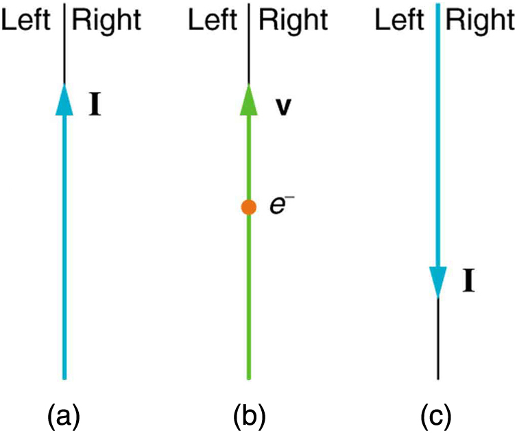 Figure a shows current I running from bottom to top. Figure b shows an electron moving with velocity v from bottom to top. Figure c shows current I running from top to bottom.