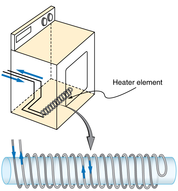 The figure describes the heating coils of electric clothes dryer that are counter wound on a cylindrical core. There magnetic fields cancel each other.