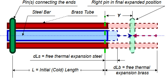 Thermal Expansion Stress – Strength of Materials Supplement