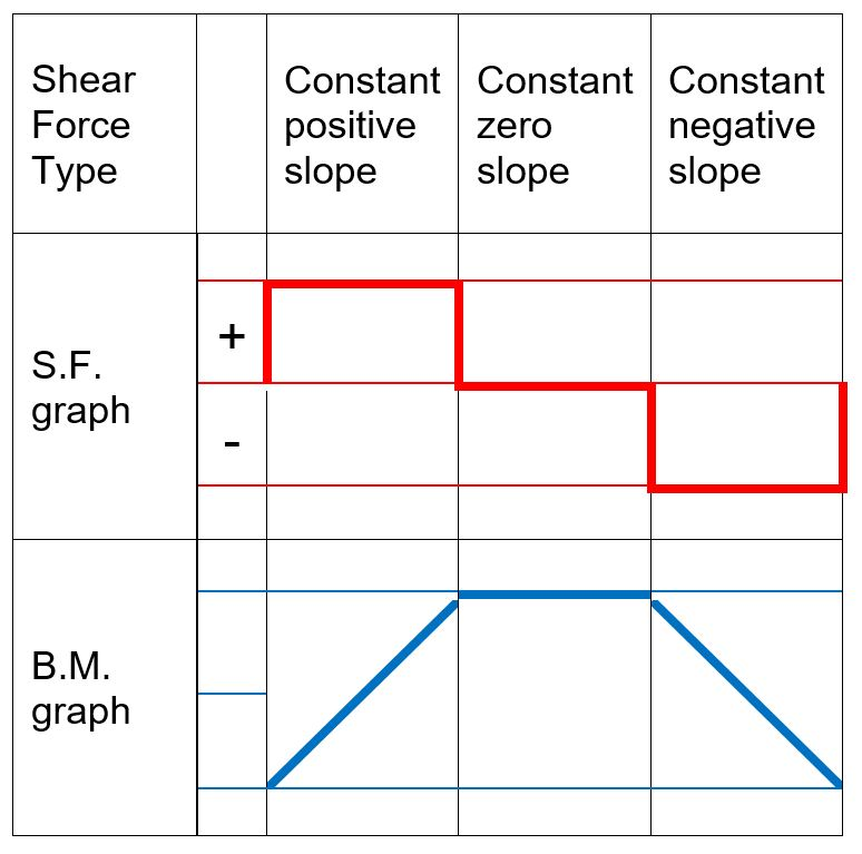 Beam Reactions and Diagrams – Strength of Materials