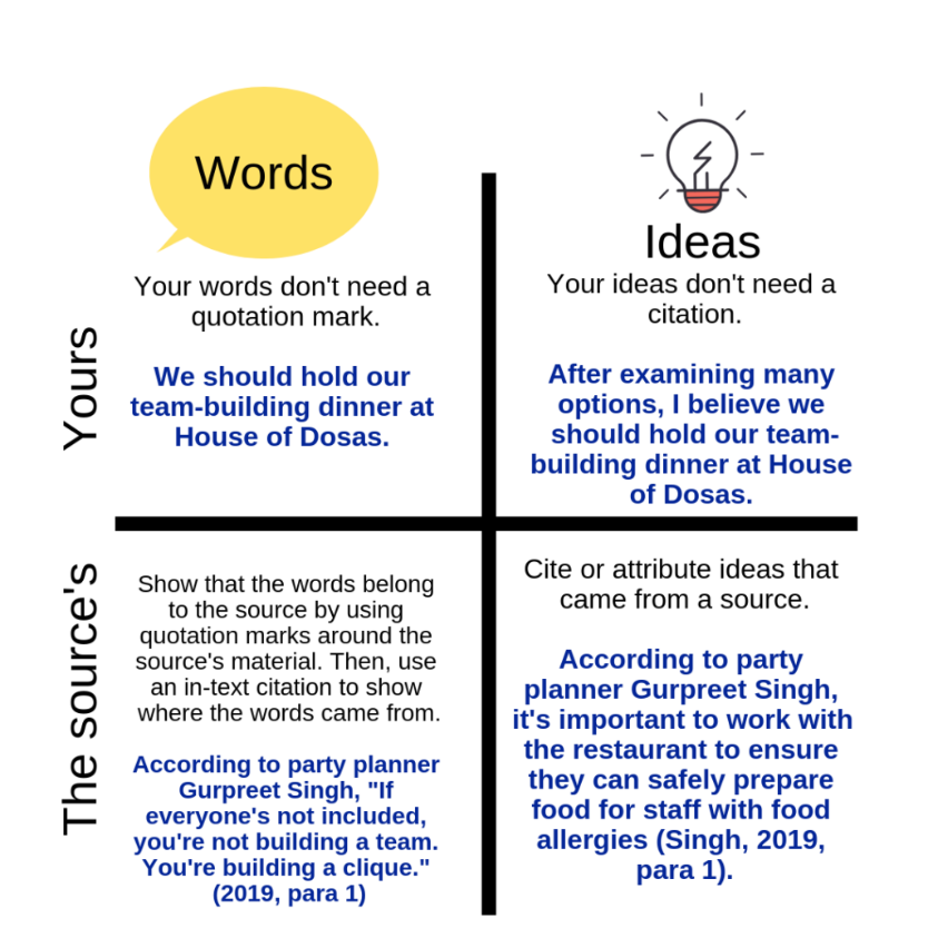 A graphic illustrating when to cite words and ideas