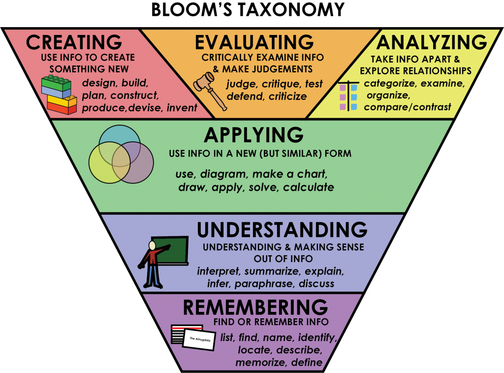 Remembering, understanding, applying, analyzing, creating, evaluating