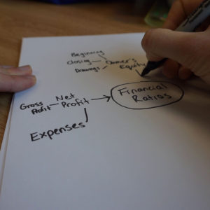 Student drawing a MindMap on finance