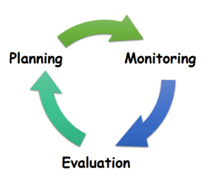 Planning, Monitoring, Evaluation
