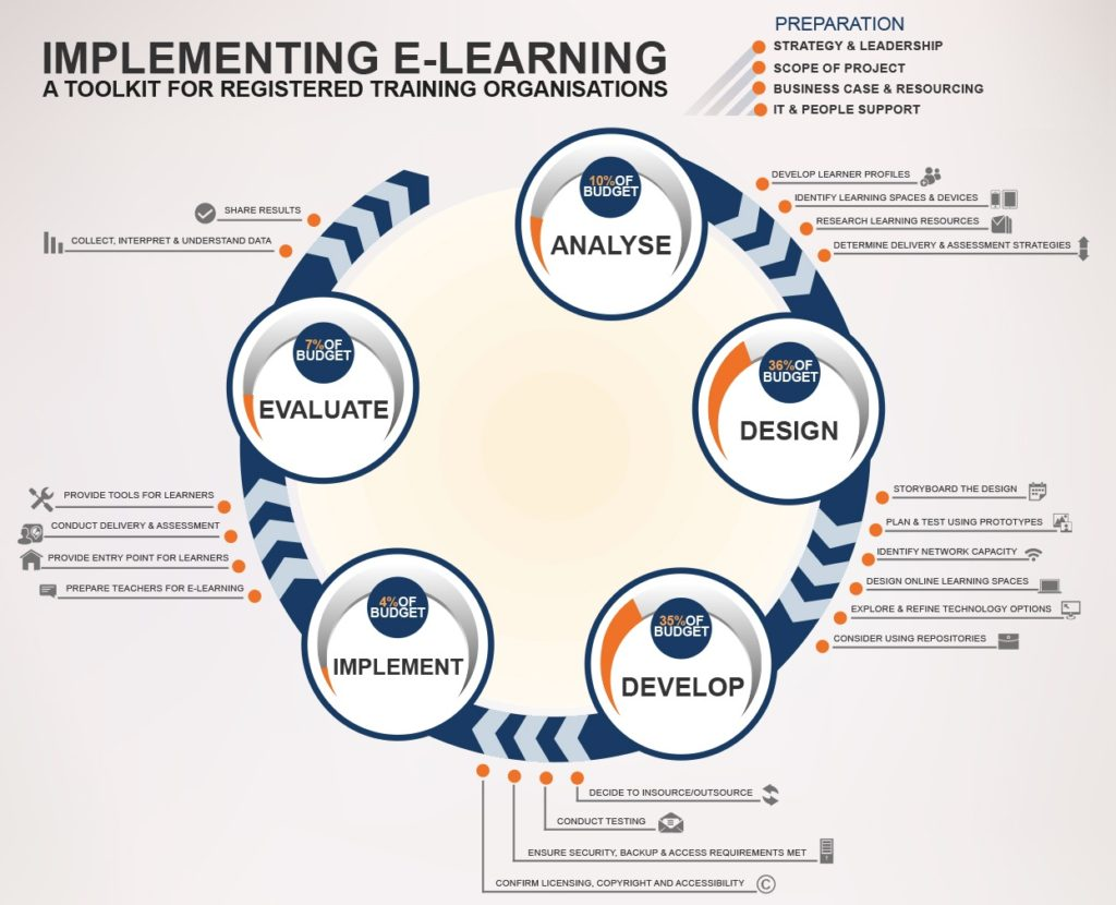 Figure 4.3.1 The ADDIE model. This is an interactive infographic. To see more detail on each of the five stages, click on each stage in the graphic © Flexible Learning Australia, 2014