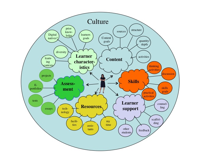 Figure A.2.2 A learning environment from a teacher's perspective
