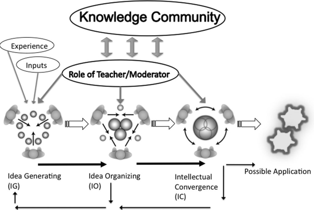 Figure 4.3.2: Harasim's pedagogy of group discussion (from Harasim, 2012, p. 95)
