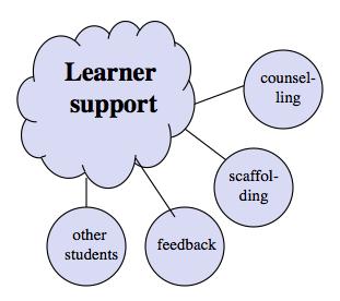 図A.6 学習者の励まし