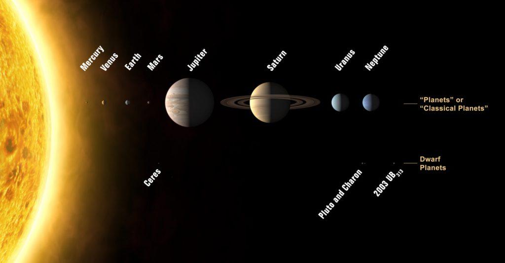 図2.3.1 太陽系:客観的事実? 画像: © International Astronomical Union/Wikipedia