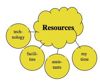 図A.7 リソースは何から構成されるか