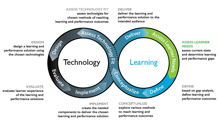 Figure 9.10.2 Hibbits and Travin's Learning + technology development model