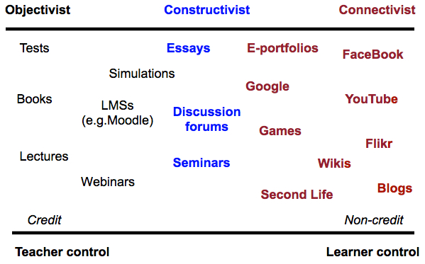 Figure 9.5.5.5 Analysis of social media from an educational perspective (adapted from Bates, 2011)