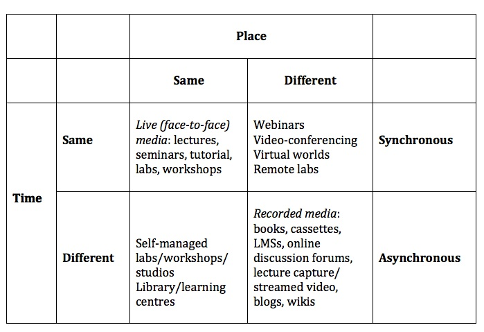 Figure 6.5.2 The separation of teachers/instructors from learners by time and space