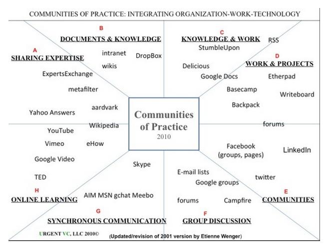 Figure 4.6.2 Communities of practice Image: Wenger, 2010