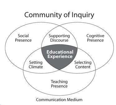 図4.4.4: 探求の共同体(Community of Inquiry)の概念. <br />図© Terry Anderson/Marguerite Koole, 2013