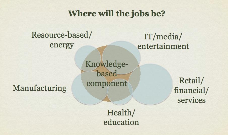 図1.1.2: 労働人口のうち知的労働で構成される部分