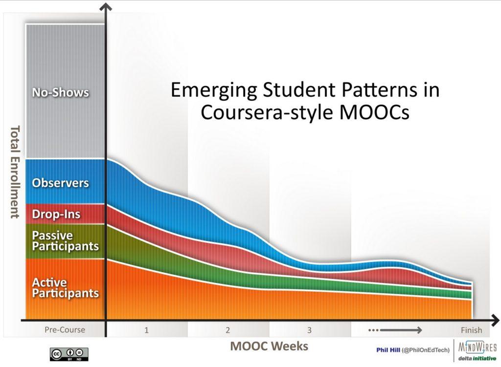 図5.4.4.1 Coursera講座参加者の受講パターン(© Phil Hill, 2013)