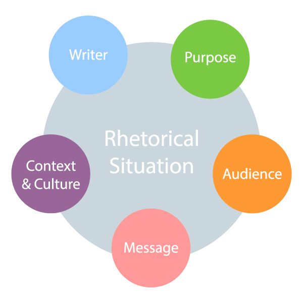 key concepts in writing and rhetoric