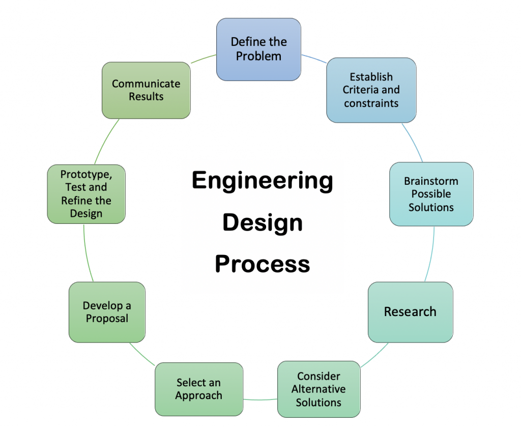 """Engineering Design Process, with Steps listed in a circle; from the top: """"Define the Problem,"""" """"Establish Criteria and Constraints,"""" """"Brainstorm possible solutions,"""" """"Research,"""" """"Consider Alternative Solutions,"""" """"Select an Approach,"""" """"Develop a Proposal,"""" """"Prototype, Test, and Refine the Design,"""" """"Communicate Results."""""""