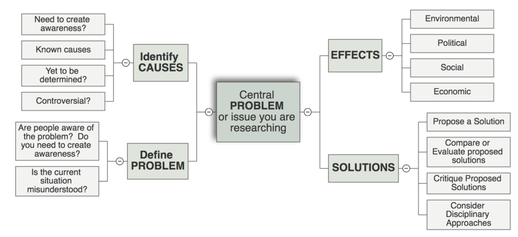A problem-based approach to concept mapping. Image description available