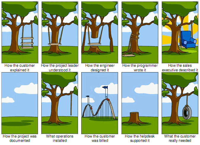 Different interpretations of how to design a tree swing by different members of a team and communication failures can lead to problems during the project.