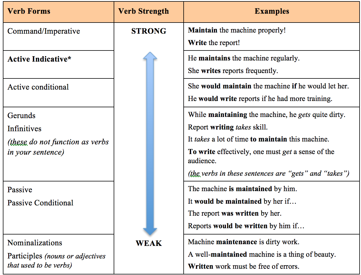 23 The Importance Of Verbs Technical Writing Essentials A Guide
